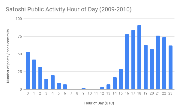 Satoshi Public Activity Hour of Day (2009-2010) (1).png