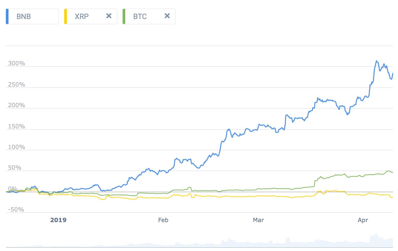 XRP vs bitcoin vs BNB