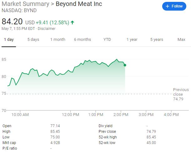 beyond meat stock bynd