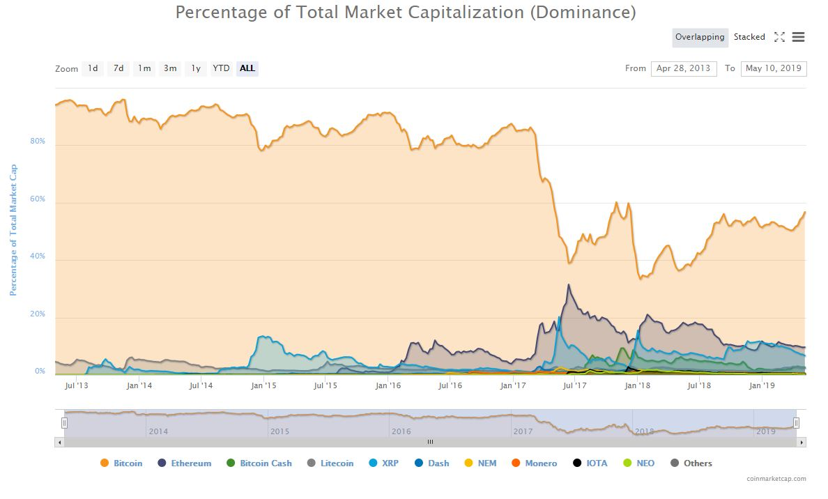 bitcoin price market share