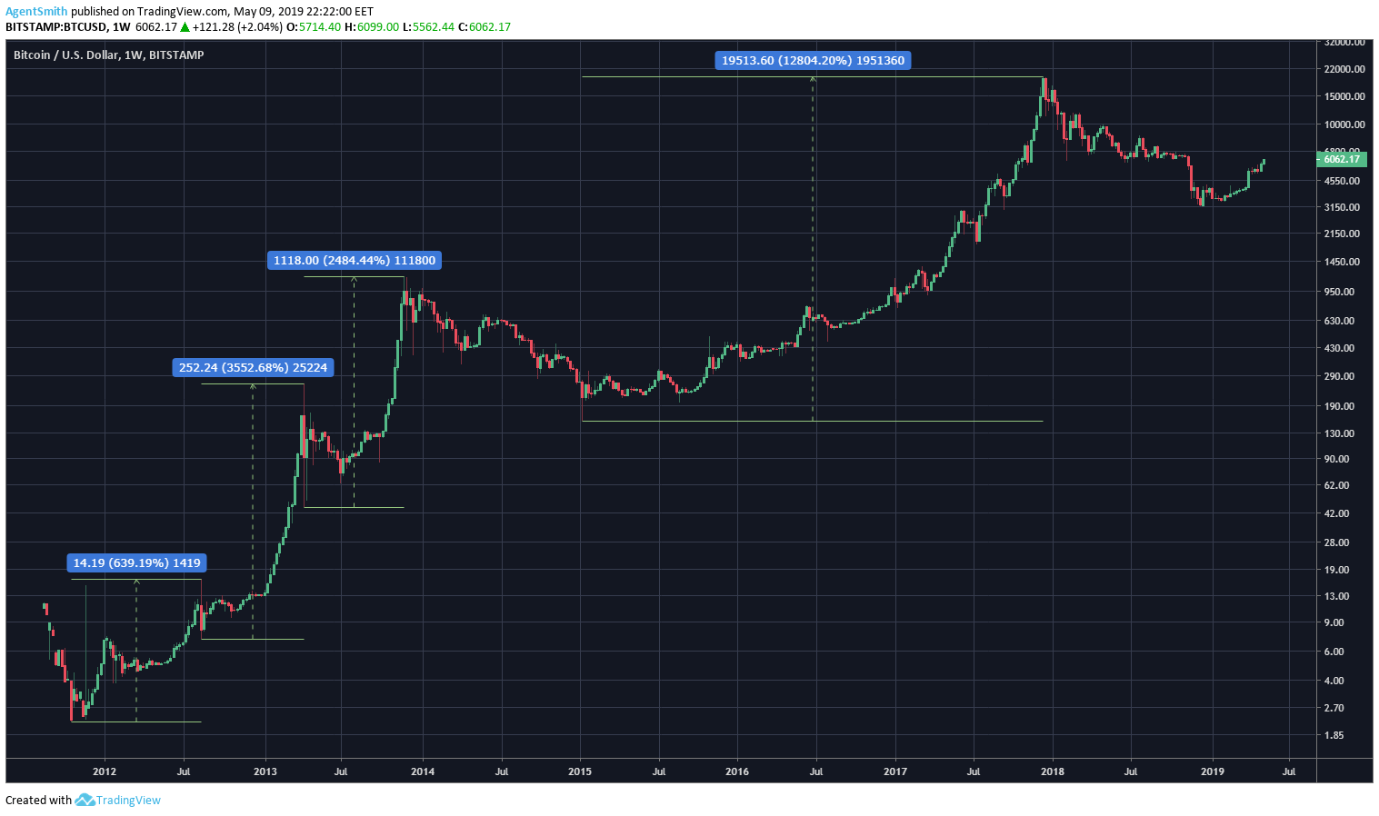 bitcoin price bubble analysis