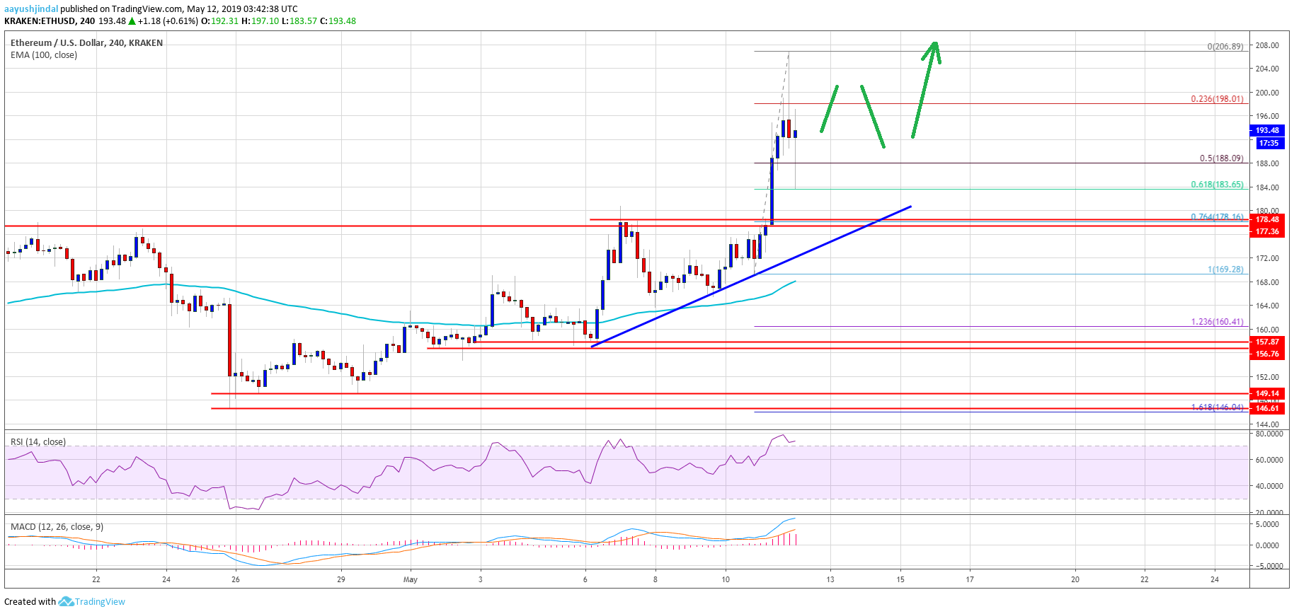 Ethereum Price Weekly Analysis ETH Chart